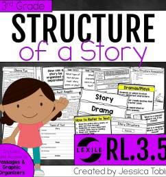 Story Structure (Exploring ELA) - Elementary Nest [ 960 x 960 Pixel ]