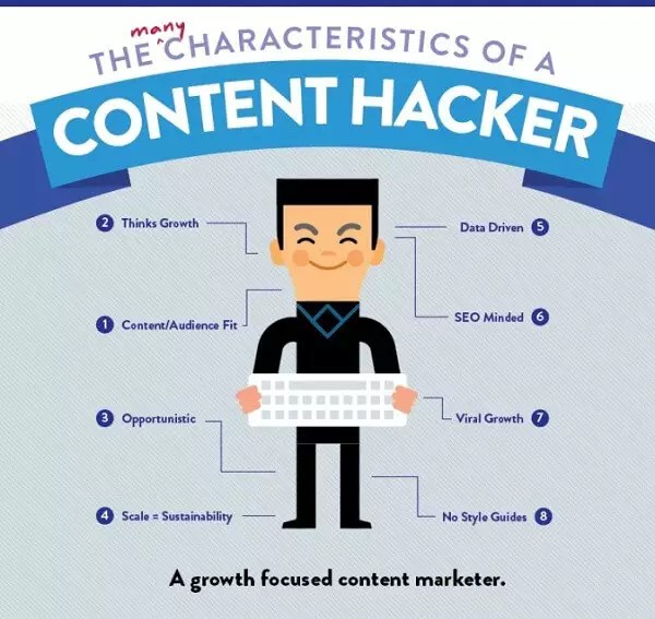 growth marketing content hacker