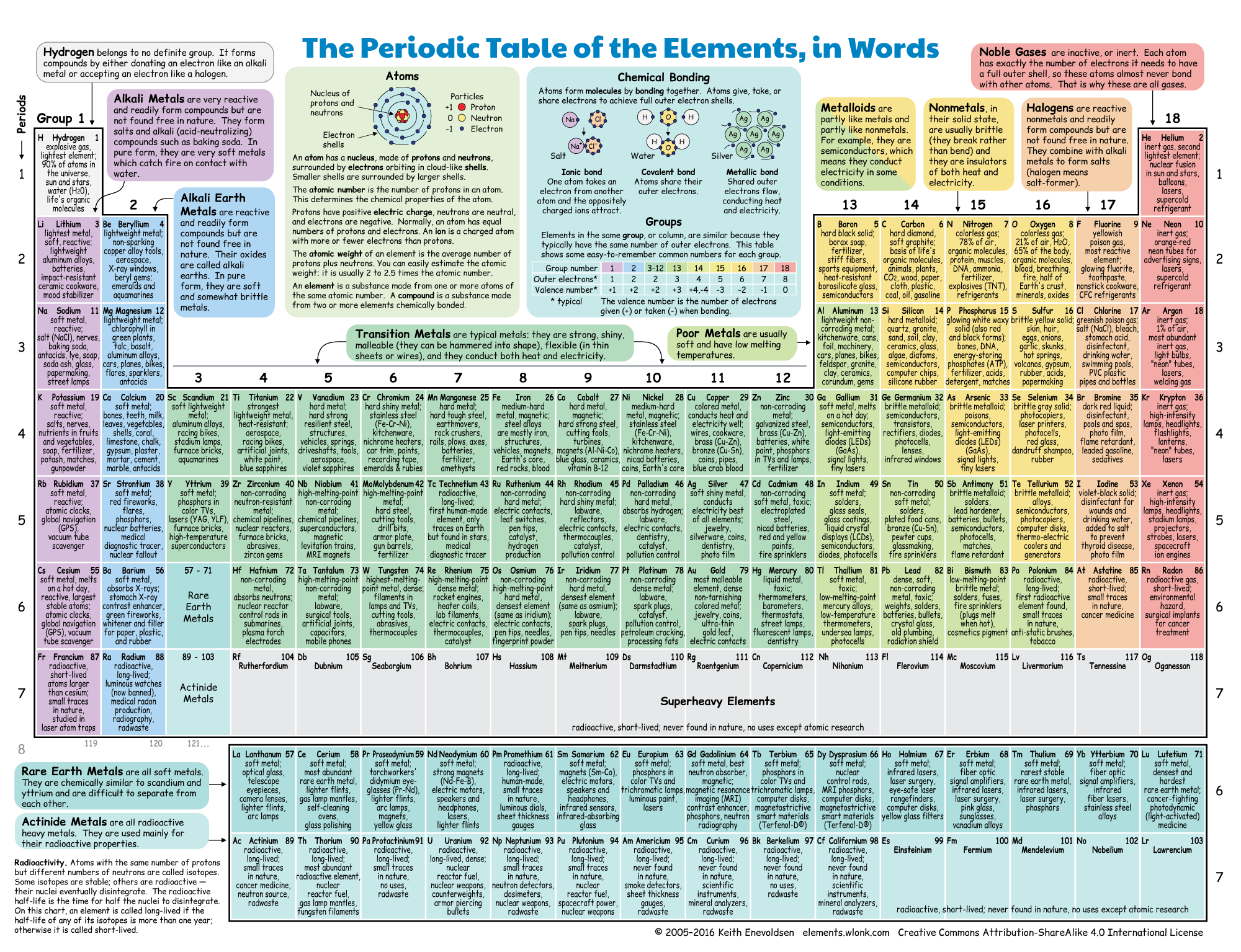 An Illustrated Periodic Table Of The Elements