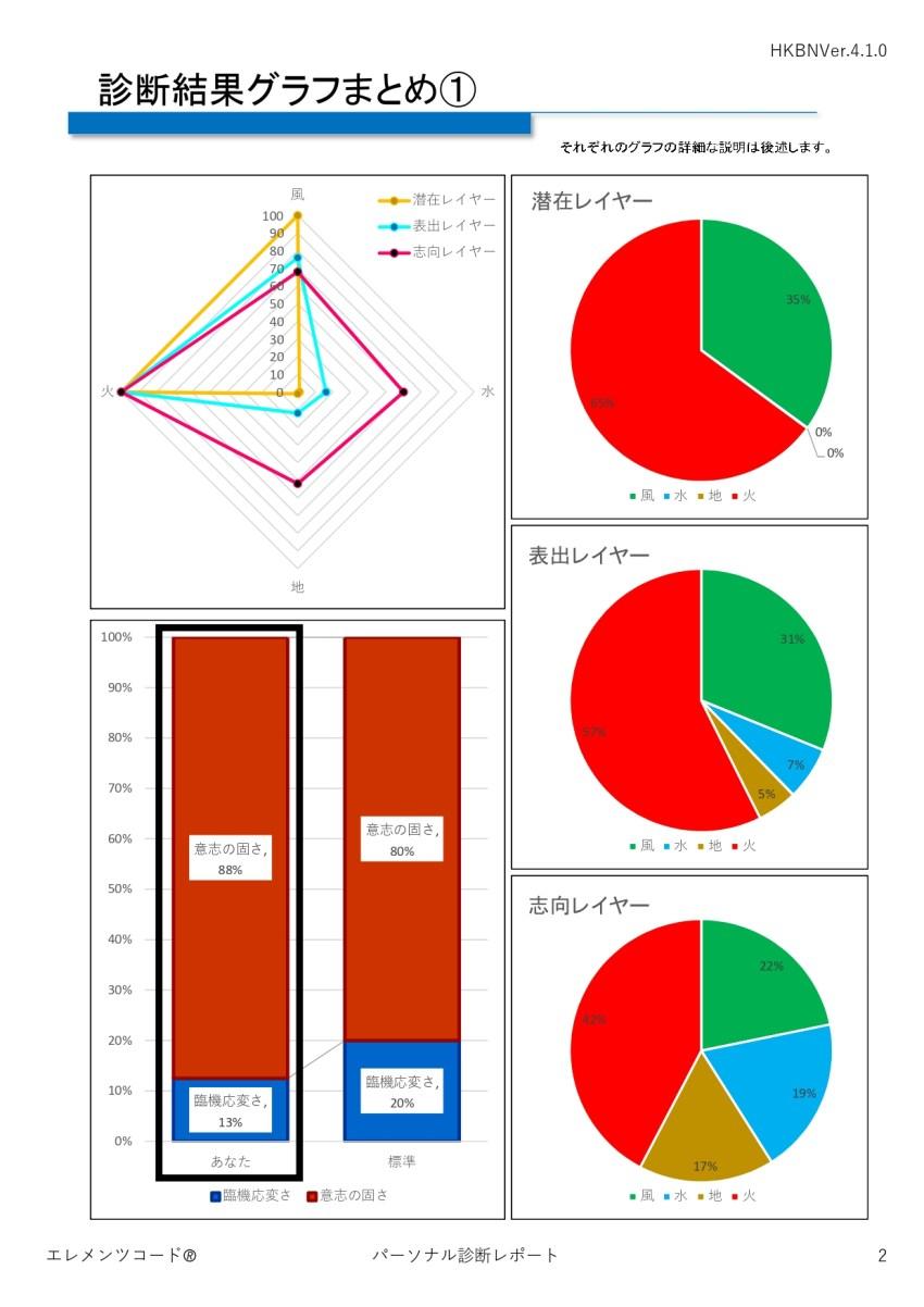 エレメンツコードVer.4まとめページ1