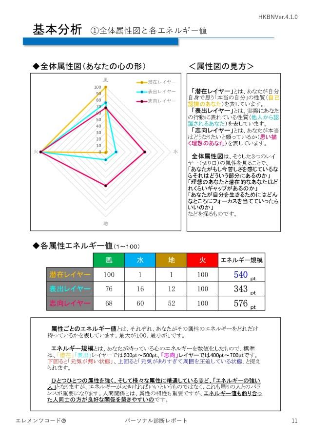 エレメンツコードVer.4基本分析①総合