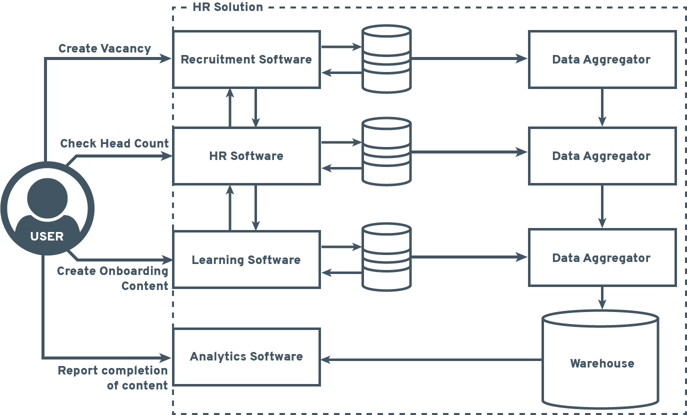 Traditional Hosting Solution