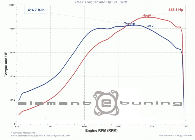 448 WHP: Element Tuning Hydra EMS 2.7 02 WRX ET Pro Comp