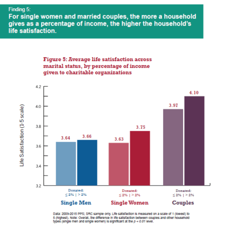 Gender gap in giving and satisfaction levels