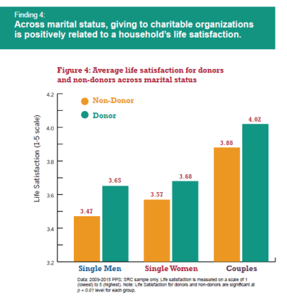 Higher satisfaction in life with giving across marital status