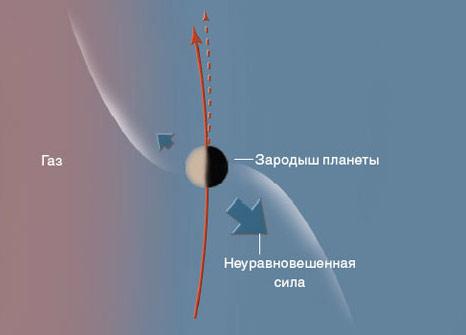 Гигантский скачок для планетной системы. Изображение «В мире науки»