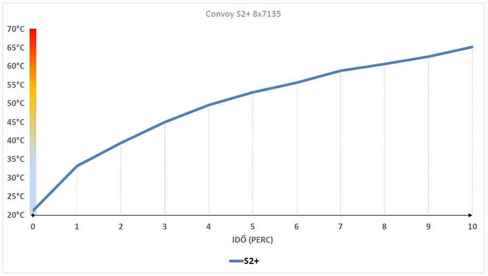 Convoy S2+ hőtermelés