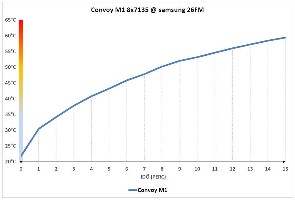 Convoy M1-es hőgrafikonja