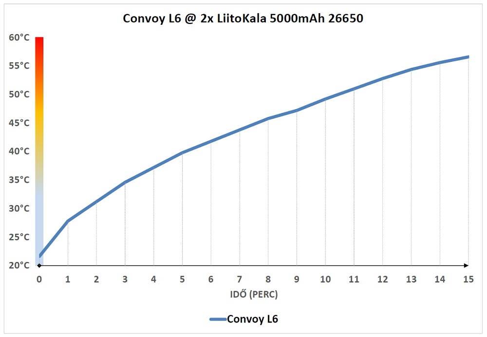 Convoy L6 hőtermelés