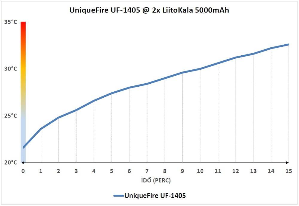 UniqueFire UF-1405 hőmérséklet diagram