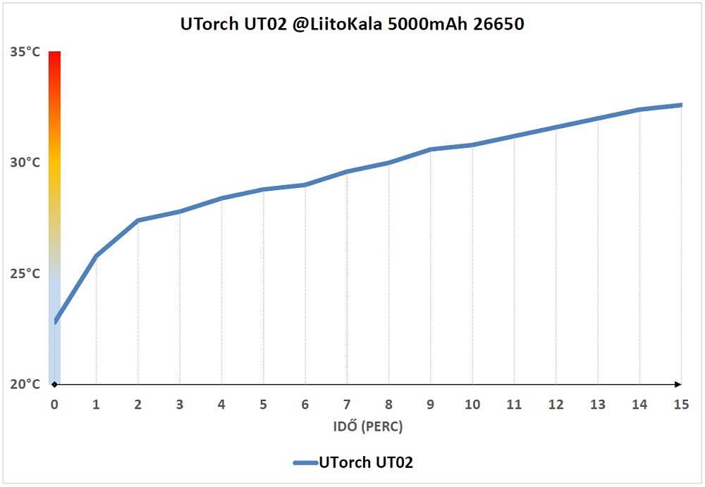 Utorch UT02 hőtermelés