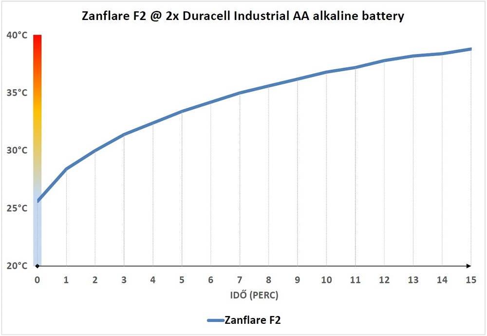 Zanflare F2 hőtermelés