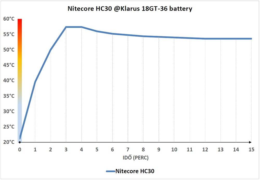Nitecore HC30 hőtermelés