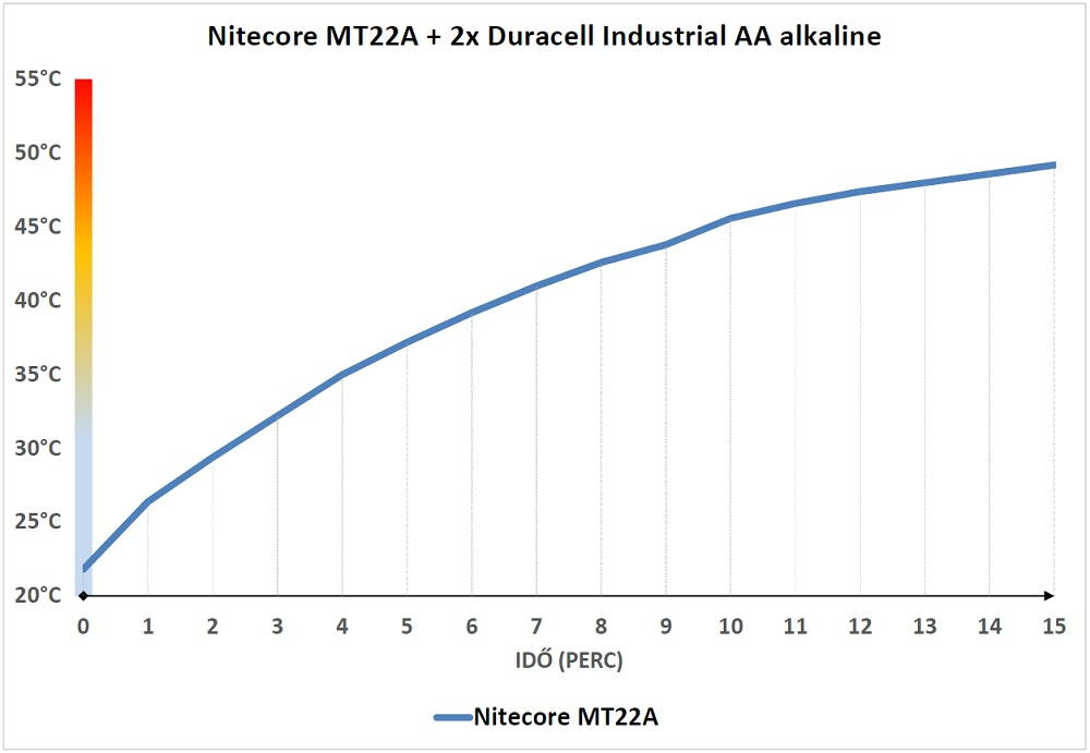 MNitecore MT22A hőtermelés