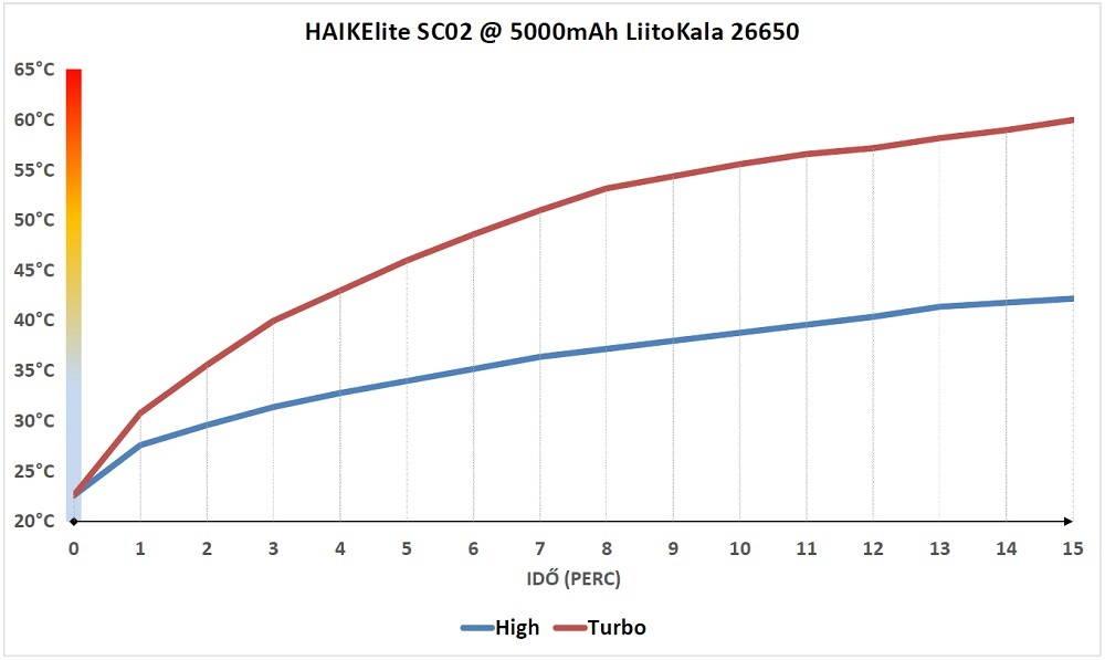 HAIKElite SC02 hőtermelés