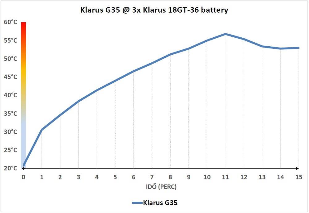 Klarus G35 hőtermelés