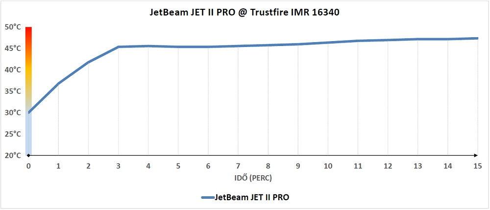 JETBeam JET II PRO hőtermelése