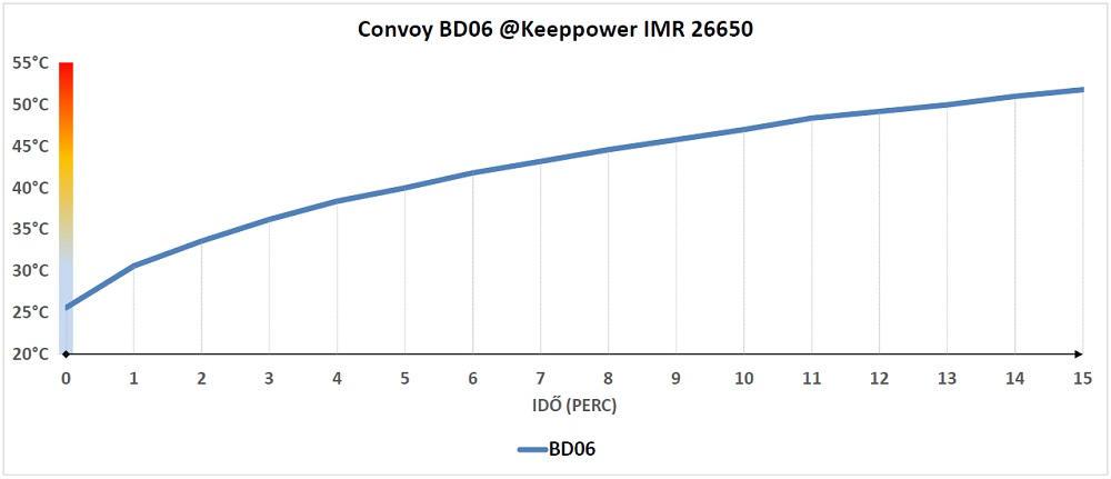 Convoy BD06 hőtermelés