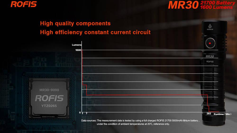 Rofis MR30 power diagram banner