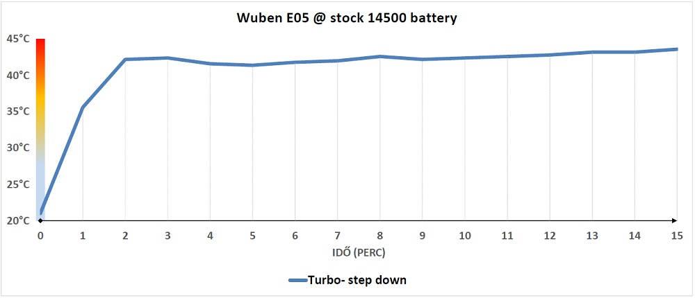 Wuben E05 hőtermelés
