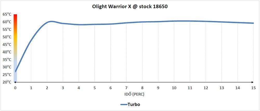 Olight Warrior X hőtermelése