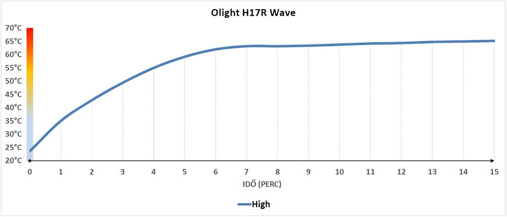 Olight H17R Wave hőtermelés