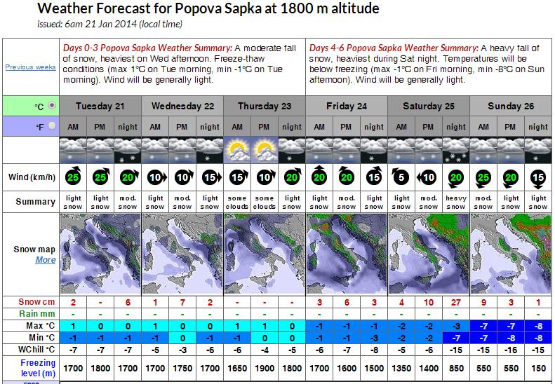 Попова Шапка – временска прогноза – 21 до 26 Јануари