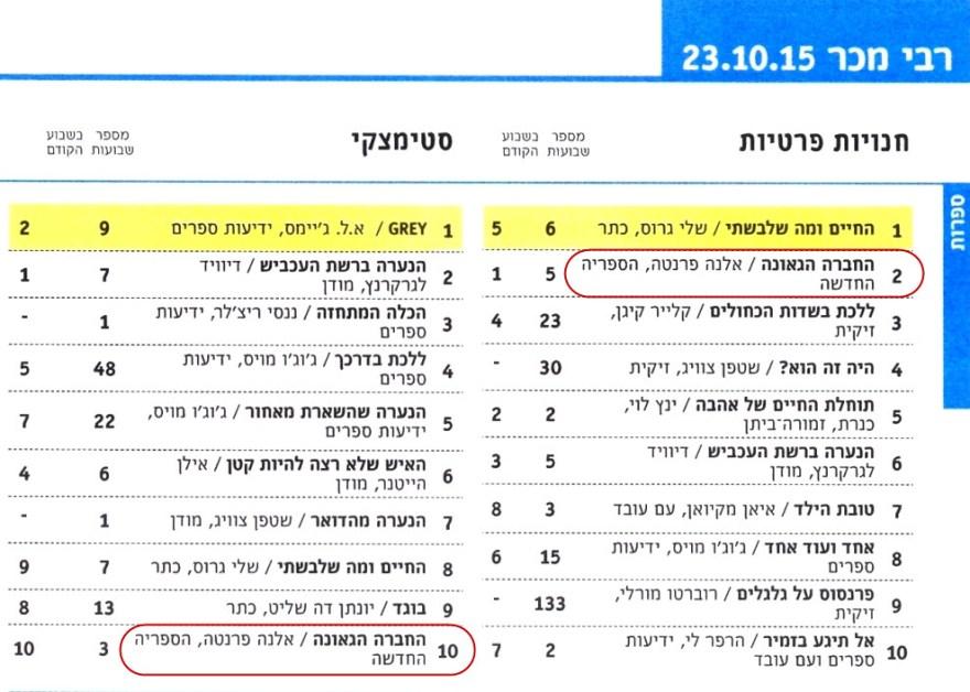 Lamica geniale israel - bestseller