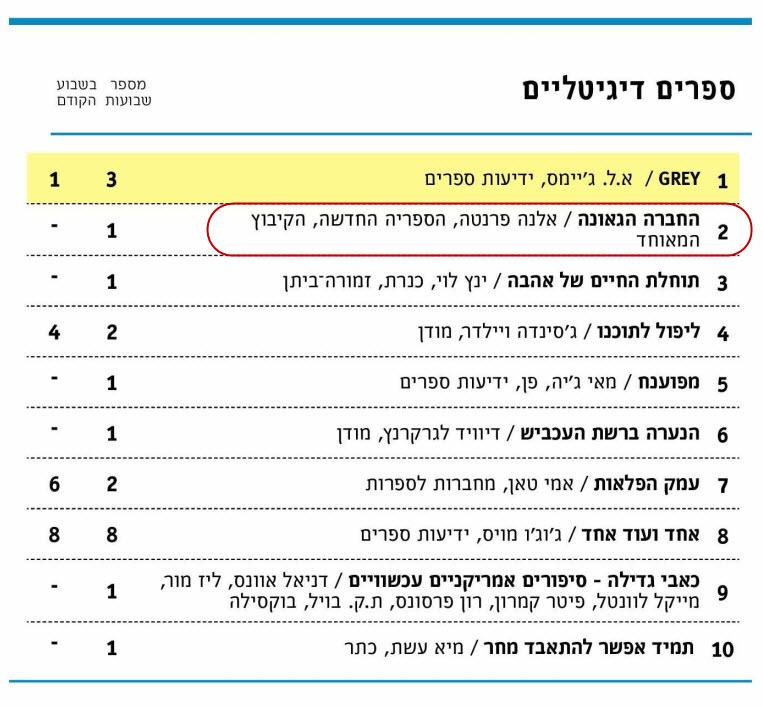 Lamica geniale israel - digital bestseller