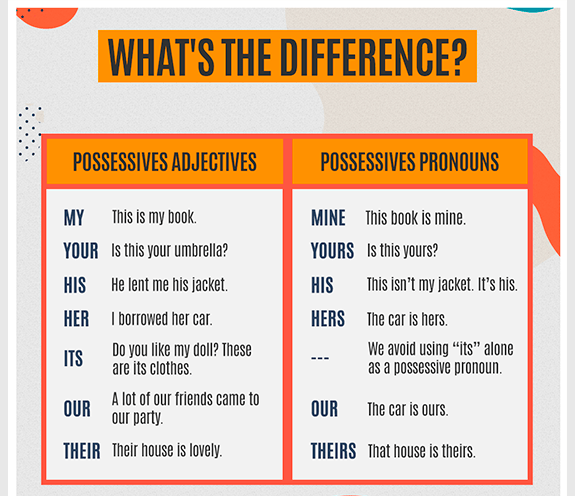 """BLOG POSSESSIVE ADJECTIVES 02 - What's the difference: """"possessive adjectives X """"possessive pronouns"""""""