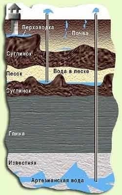istochnik vodosnabzhenija6