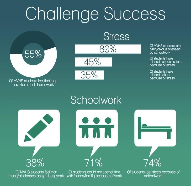 Challenge Success Survey Launches Discussion On School