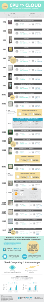 CPU-To-Cloud-Computing-Infographic-ProfitBricks