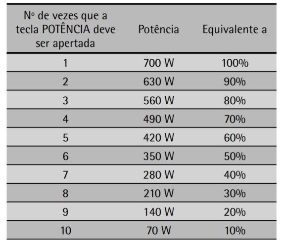 Como ajustar a potência do microondas Consul 20 litros Mais com função Tostex CME20
