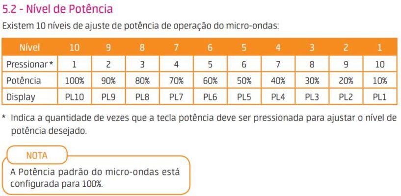 Como ajustar a potência do microondas Midea - 20 litros - Níveis de Potência