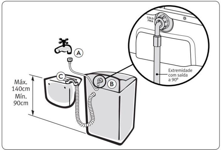 Lavadora de roupas Electrolux - Instalação - entrada e saída de água