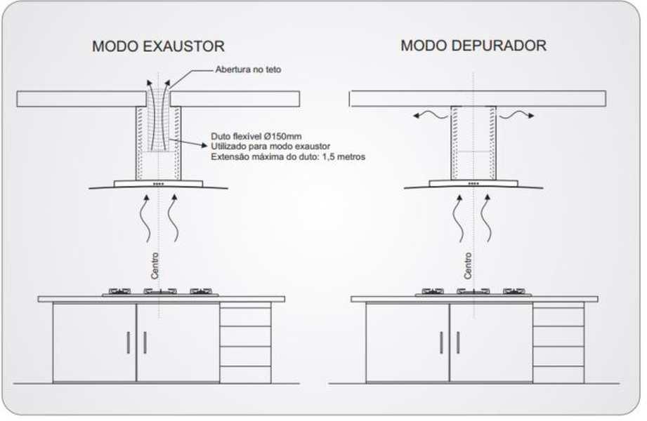 Instalação de coifa Fischer - modo depurador ou modo exaustor