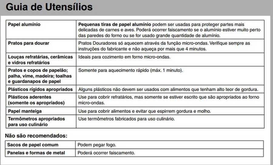 Manual de instruções do microondas Panasonic NN-ST375 - Guia de utensilios
