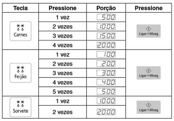 Microondas Panasonic ST27J - descongelamento