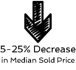 5-25 percent decrease median price Austin neighborhoods