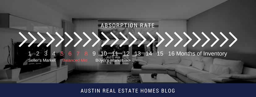 absorption rate seller's market or buyer's market