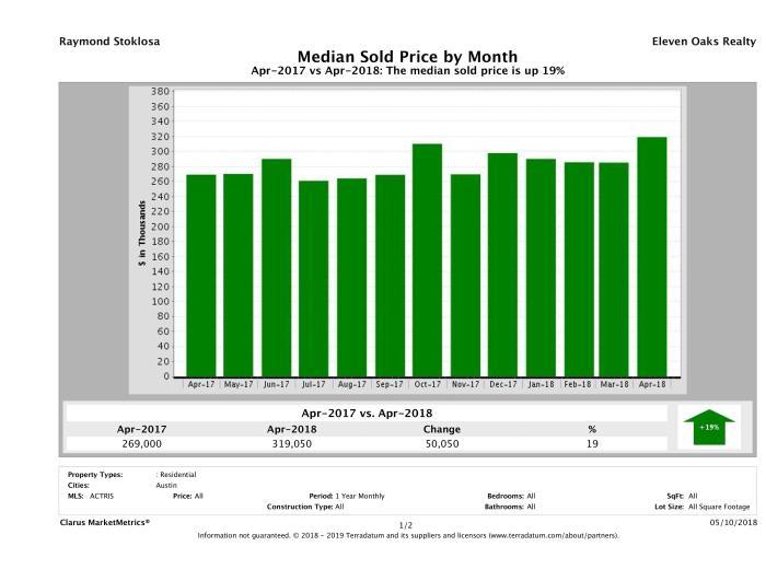 Austin median condo price April 2018