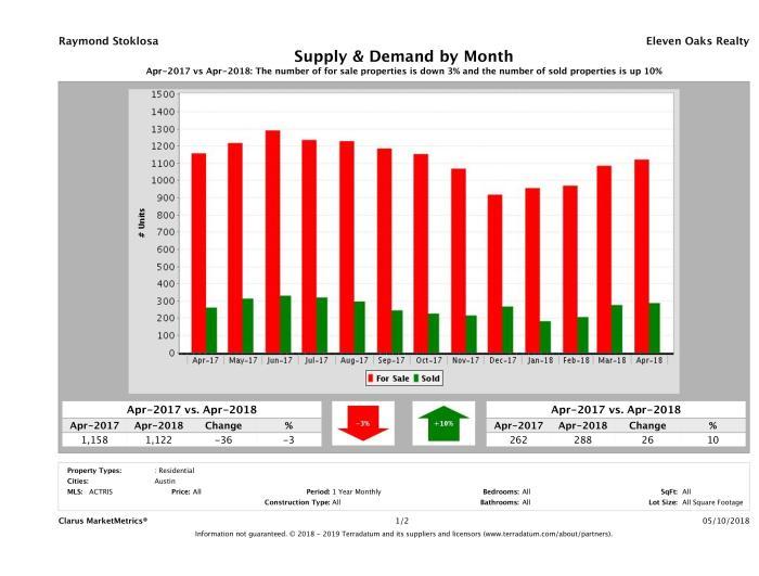 Austin condo supply demand April 2018