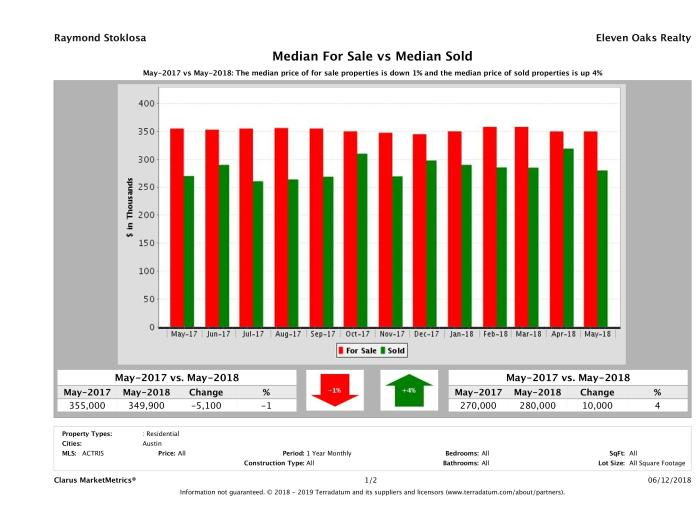 median for sale median sold price Austin condos May 2018