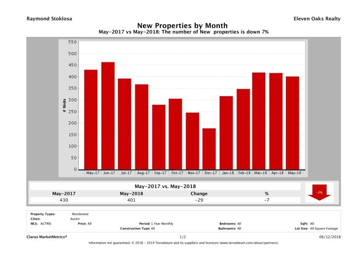 Austin condos listed for sale May 2018
