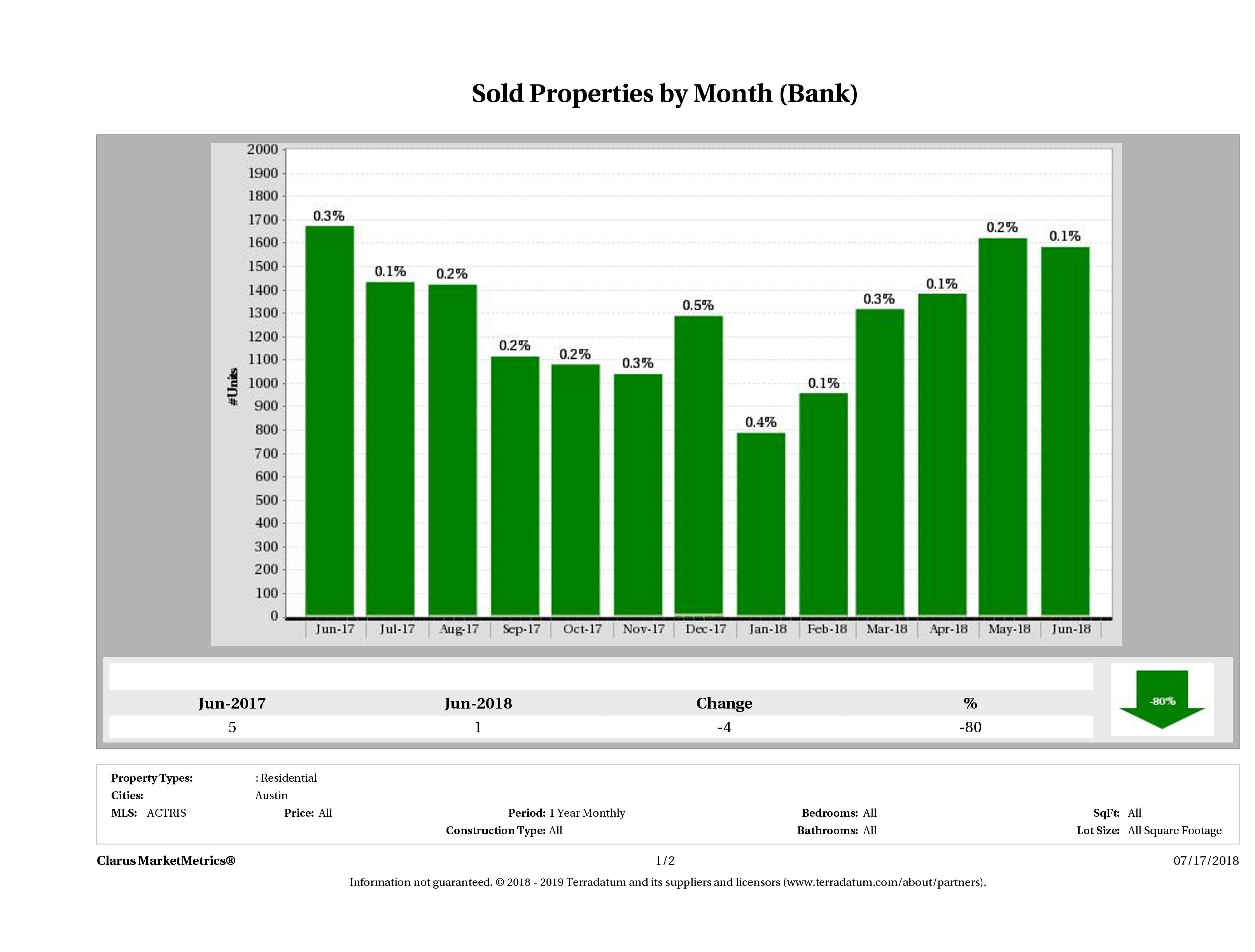 austin foreclosures sold June 2018