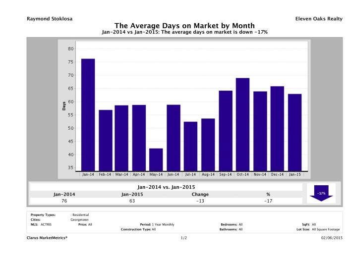 Georgetown average days on market homes January 2015