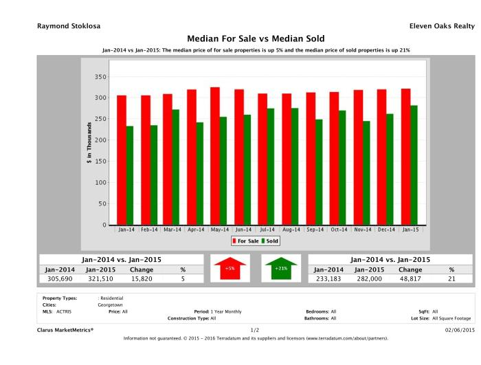 Georgetown home pricing equilibrium January 2015