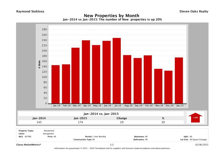 Georgetown number of new listings January 2015