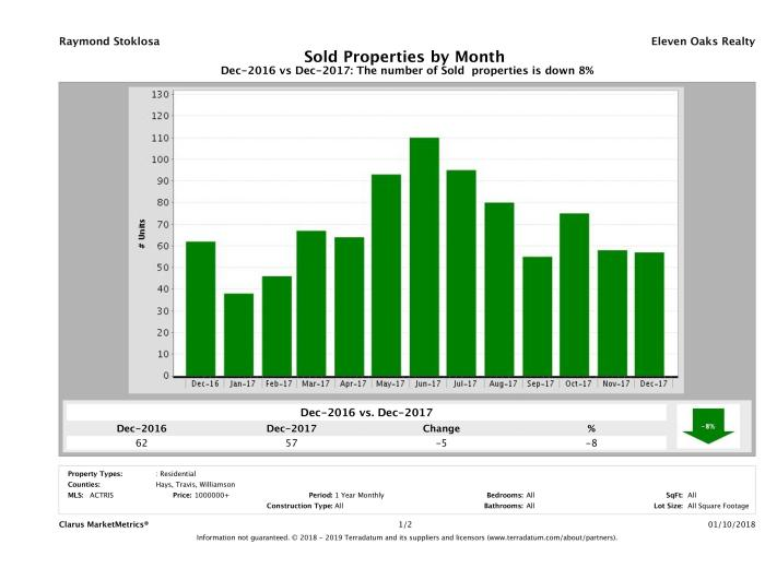 Austin number of luxury homes sold December 2017